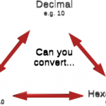 Can you convert between binary, hex and decimal
