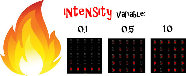 How the intensity variable affects the fire simulation