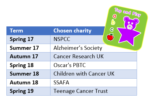 Charities chosen by students