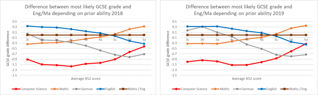 Figure 7: Difference between most likely GCSE grade for CS, Maths, English (2018) and Eng/Ma grade by prior ability   Source: DFE KS2-KS4 Transition Matrices
