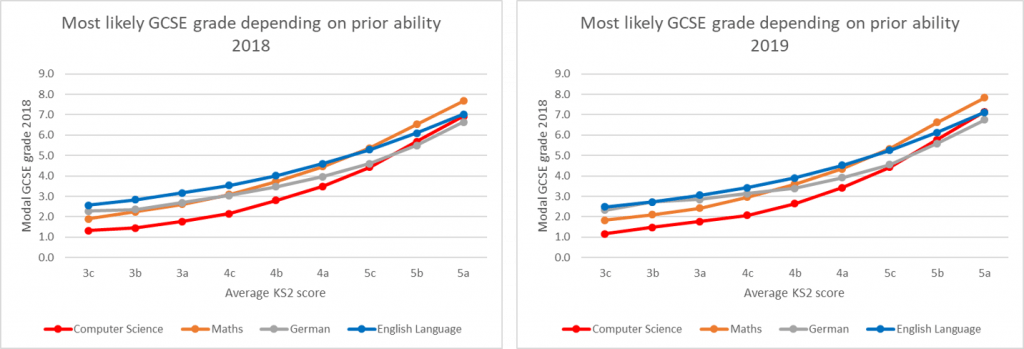 Figure 6: Most likely GCSE grade (2018) depending on KS2 prior ability   Source: DFE KS2-KS4 Transition Matrices